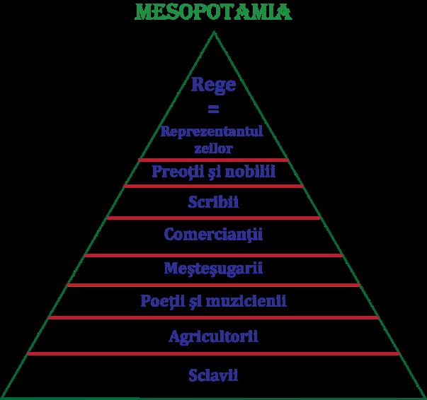 Ierarhia sociala in Mesopotamia
